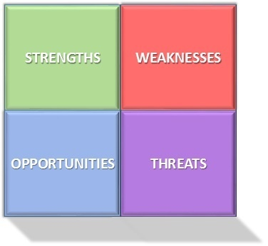 How to use the SWOT Analysis and understand your Business Better